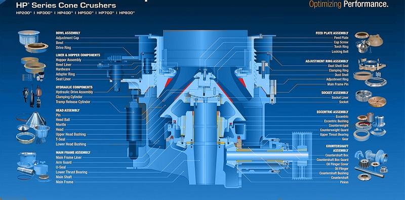 Nordberg-HP-Series-Cone-Crusher-Parts